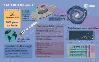 La missione Gaia in cifre