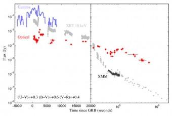 La curva di luce di GRB111209A, caratterizzata da una durata ultralunga, piu di 7 ore
