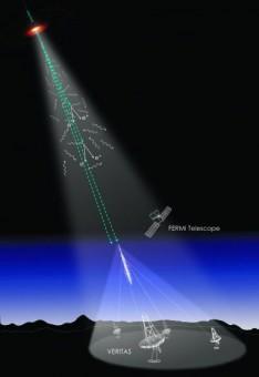 I raggi gamma energetici (linee tratteggiate) emessi da un lontano blazar, colpendo i fotoni della luce di fondo extragalattica (linee ondulate), producono coppie di elettroni e positroni. I raggi gamma che sfuggono a questo processo colpiscono invece la parte alta dell'atmosfera, producendo una cascata di particelle cariche rilevate dai telescopi Čerenkov. Crediti: Nina McCurdy e Joel R. Primack/UC-HiPACC