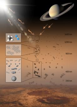 Rappresentazione schematica del processo che partendo dagli idrocarburi PAH porta alla formazione degli aerosol di Titano. (ESA / ATG medialab)