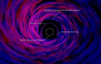 L'immagine contrassegna diverse funzionalità nella simulazione. Credit:NASA's Goddard Space Flight Center
