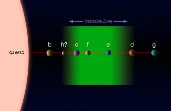 Questo disegno mostra il sistema di pianeti intorno alla stella Gliese 667C. Tre di questi pianeti, un record, sono super-Terre che si trovano nella zona intorno alla stella in cui potrebbe esistere acqua allo stato liquido: ciò li rende possibili candidati per la presenza di vita. (Crediti: ESO)