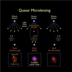 Descrizione illustrata degli effetti di microlensing gravitazionale su un quasar distante. CREDIT: Jason Cowan, Astronomy Technology Centre; adapted from a figure made by NASA.