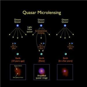 Descrizione illustrata degli effetti di microlensing gravitazionale su un quasar distante. CREDIT: Jason Cowan, Astronomy Technology Centre; adapted from a figure made by NASA.