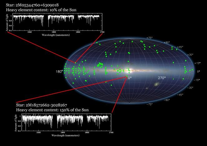 I dati rilasciatoi comprendono lo spetro nell'infrarosso di queste  due stelle che sono qui mostrate nel contesto della Via Lattea
