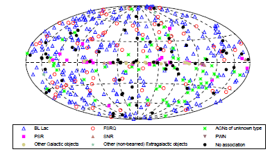 Mappa delle sorgenti gamma suddivise per tipo (Fermi-LAT collaboration)