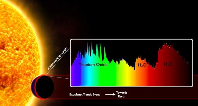 Diagramma che mostra il metodo utilizzato per rilevare i componenti atmosferici (crediti ESA / David Canta)