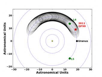 In quest'immagine, il moto calcolato per 2011 QF99 nei prossimi 59 mila anni. Crediti: UBC Astronomy