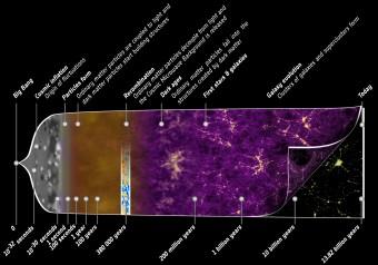 Dal Big Bang a oggi, l'Universo minuto per minuto. Crediti: ESA - C. Carreau