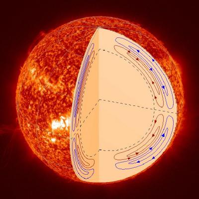 Le osservazioni mostrano un sistema a due livelli di circolazione all'interno del Sole. Tale circolazione è collegata alla vibrazione dei due poli magnetici che si verifica circa ogni 11 anni.