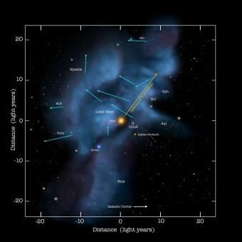 Rappresentazione del  movimento del Sole attraverso una serie di nubi interstellari. Durante questo movimento, l'elio è risucchiato dalla gravità in un flusso che attraversa il Sistema solare (NASA/Goddard/Adler/University of Chicago/Wesleyan University)