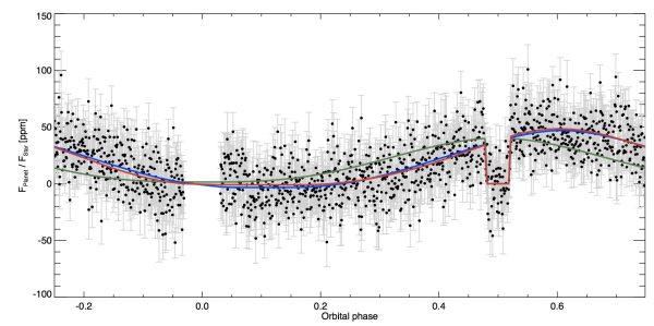 La mappa delle nuvole di Kepler-7b