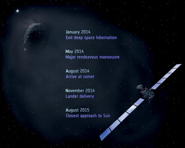 Le fasi della missione Rosetta (ESA)