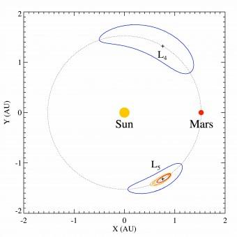 Le orbite dei sette troiani di Marte. In rosso attorno a L5, l'orbita di Eureka. In giallo quella degli altri membri del cluster.