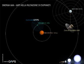 infografica_gaia_gaps