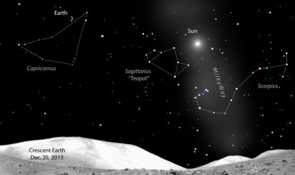 Le fasi della Luna e della Terra sono complementari: quando la Luna è piena, la Terra è in crescenza. La Terra adesso sta entrando nel Capricorno. Crediti: Stellarium