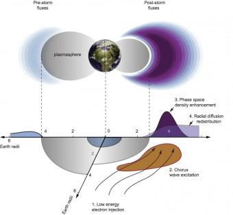 """llustrazione schematica degli elettroni accelerati dal """"coro"""". La parte superiore mostra il flusso di elettroni prima (a sinistra) e dopo (a destra) la tempesta geomagnetica. L'immissione di elettroni a bassa energia nella magnetosfera (1) causa l'eccitazione delle onde del coro nella regione a bassa densità fuori dalla plasmasfera (2). La diffusione locale dell'energia associata alla dispersione di onde porta a un aumento della densità dello spazio appena fuori dalla plasmasfera (3). Di conseguenza, avviene una ridistribuzione radiale degli elettroni accelerati. Crediti: Jacob Bortnik/UCLA"""