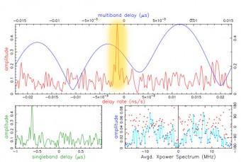 """Nel grafico, evidenziata in giallo, la cosiddetta """"frangia"""": il segnale caratteristico che conferma la buona sincronizzazione interferometrica fra i dati provenienti da SRT e quelli del radiotelescopio di Medicina"""