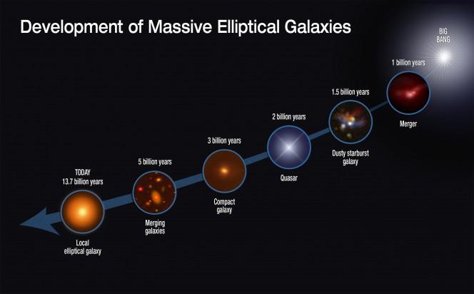 L'evoluzione delle galassie ellittiche giganti in circa 13 miliardi di anni. Crediti: NASA, ESA, S. Toft (Niels Bohr Institute), A. Feild (STScI)