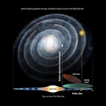 Il progetto Gaia-ESO dimostra che le stelle più antiche si trovano al centro della Via Lattea. Crediti: Amanda Smith/Institute of Astronomy