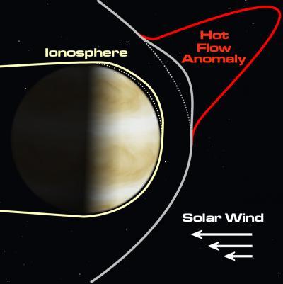 """Perturbazioni giganti chiamate """"anomalie di flusso caldo"""" del vento solare vicino a Venere: questo fenomeno può allontanare gli strati superiori della sua atmosfera, la ionosfera, dalla superficie del pianeta. Crediti: NASA"""