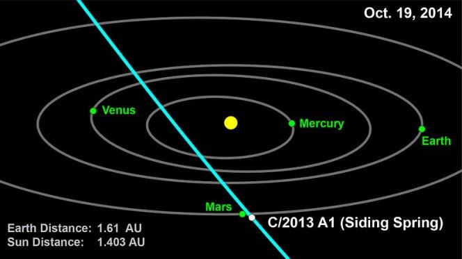 Rappresentazione grafica della cometa in prossimità di Marte il prossimo 19 ottobre. Crediti: NASA/JPL-Caltech