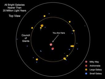 """Lo schema mostra la distribuzione delle galassie più brillanti nel raggio di 20 milioni di anni luce dalla Via Lattea. Le più grandi gallassie, indicate da pallini gialli che si dispongono lungo la linea tratteggiata, costituiscono il """"consiglio dei Giganti"""". Crediti: Marshall McCall / York University"""