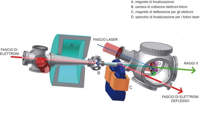 Acceleratore Sparc e il laser ad alta intensità Flame del complesso SparcLab