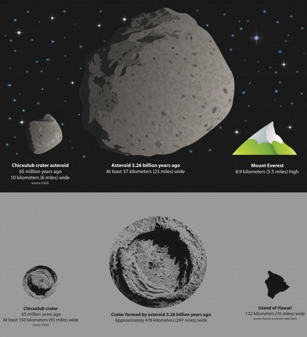 Rappresentazione grafica che mette a confronto l'asteroide che estinse i dinosauri  e quello che generò l'enorme cratere in Sud Africa. Crediti: American Geophysical Union