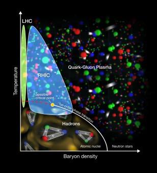Il diagramma delle fasi atomiche dell'esperimento STAR. Crediti: Brookhaven National Laboratory