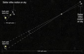 La tecnica della scansione spaziale combinata col metodo della parallasse. Crediti: NASA/ESA, A.Feild/STScI