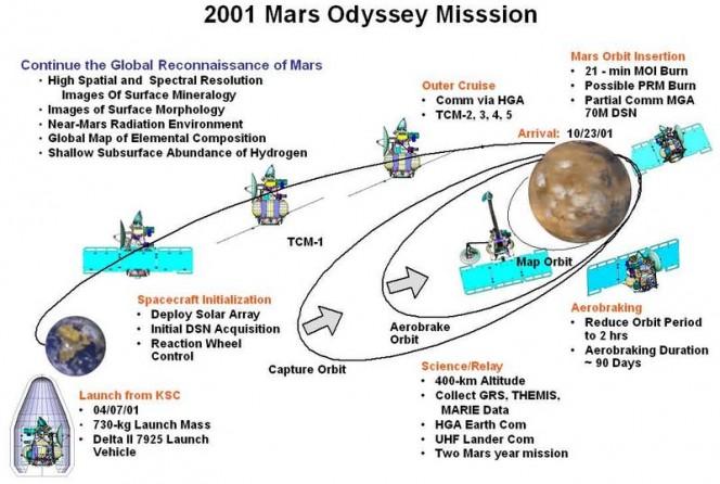 Sommario della missione Mars Odyssey. Crediti: NASA