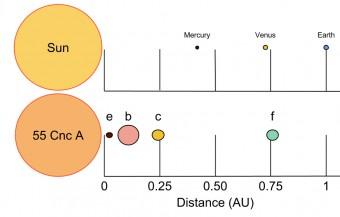 """Distanze orbitali e dimensioni relative dei quattro pianeti più interni conosciuti orbitare intorno alla stella 55 Cancri A (sotto) comparate con i pianeti del Sistema Solare (alto). Sia Giove che il pianeta 55 Cancri """"d"""" (il pianeta più simile a Giove conosciuto) risultano fuori dall'illustrazione, orbitando ad una distanza di circa 5 unità astronomiche (UA=distanza media Terra-Sole). Crediti: Center for Exoplanets and Habitable Worlds, Penn State University"""