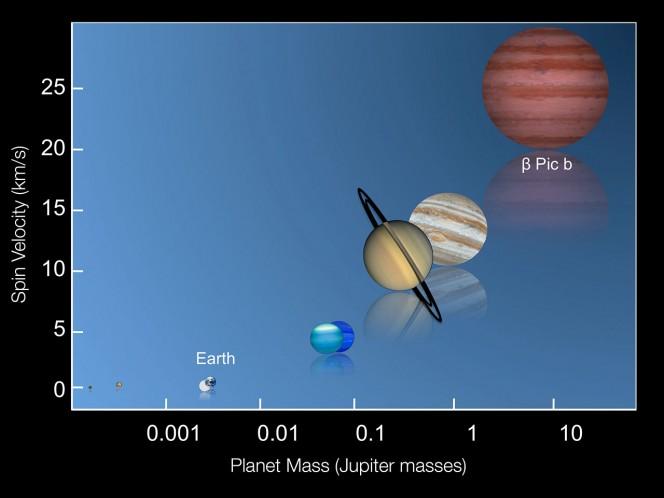 Questo grafico mostra la velocità di rotazione di diversi pianeti nel Sistema Solare insieme a quella recentemente misurata per il pianeta Beta Pictoris b. Crediti: ESO/I. Snellen (Leiden University)