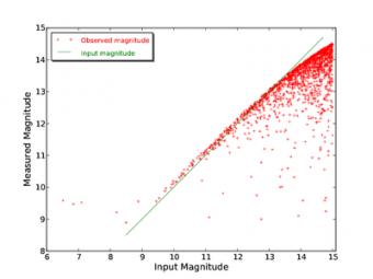 Una simulazione effettuata da PLATO Simulator, che mostra una misura della luminosità delle stelle. Crediti: KU Leuven