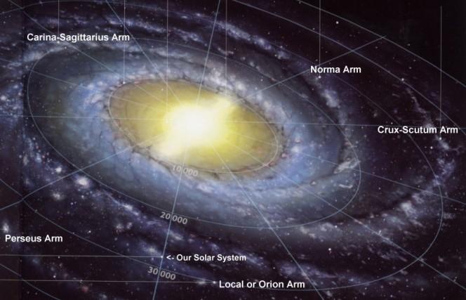 La Via Lattea e la posizione del nostro Sistema Solare. Il nostro punto di vista sull'Universo.