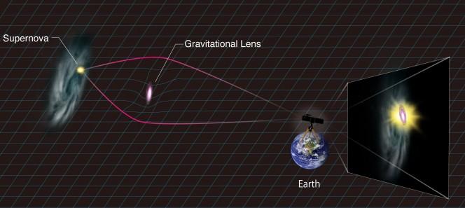 Illustrazione schematica dell'amplificazione della supernova per effetto della lente gravitazionale. Crediti: Aya Tsuboi/Kavli IPMU
