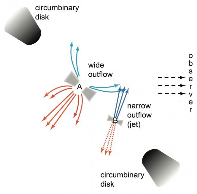 Modello del sistema binario UY Aurighe con jet e outflow. Crediti: NAOJ
