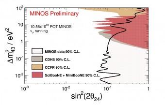 L'asse verticale mostra le possibili regioni di massa per i neutrini sterili. L'asse orizzontale mostra invece la probabilità che un muone si trasformi in un neutrino sterile. I nuovi risultati di MINOS escludono tutto ciò che è a destra della linea nera. Le zone colorate mostrano il limite individuato da esperimenti precedenti. Crediti: MINOS