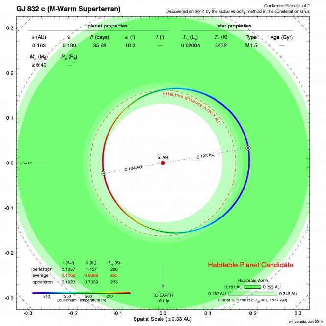 L'analisi orbitale di Gliese 832C mette in evidenza un'elevata eccentricità della Super Terra in fascia di abitabilità attorno alla vicina nana rossa Gliese 832. Sebbene la temperatura media (-20° Celsius) sia simile a quella terrestre (-18°C), è grande l'escursione termica durante la rivoluzione, con punte di freddo prossime allo zero assoluto (-248°C).