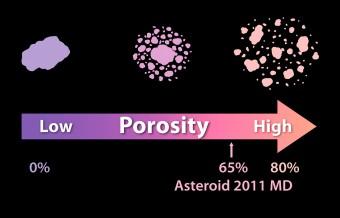 """Gli asteroidi possono differire nel grado di """"porosità"""", ovvero nella quantità di spazio vuoto all'interno della loro struttura. A un lato della scala c'è singola roccia solida, mentre all'estremo opposto un insieme di pietrisco tenuto assieme dalla gravità. Crediti: NASA/JPL-Caltech"""