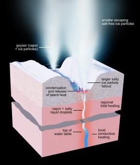 La sezione trasversale del guscio di ghiaccio sotto una delle Tiger Stripes di Encelado illustra la struttura fisica e termica dei processi in corso.  Crediti: NASA / JPL-Caltech / Space Science Institute.