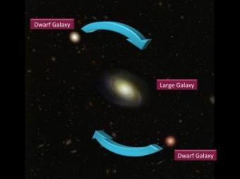 La galassia ospite e le due galassie satellite più brillanti sono osservate nel piano del cielo, dove la velocità misurata è la velocità relativa di allontanamento e avvicinamento delle satelliti rispetto alla ospite e all'osservatore. Nella metà dei casi presi in considerazione dal nuovo studio, è risultato un movimento coerente di rotazione dei satelliti attorno alle loro ospiti, non previsto dai modelli cosmologici. Crediti per l'immagine: Geraint Lewis; per la didascalia: CNRS