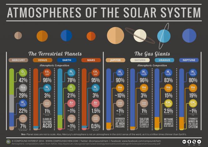 Le atmosfere nel Sistema solare. Crediti: Compound Interest di Andy Brunning