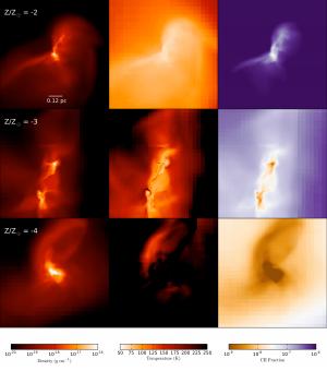 Proiezioni della densità del gas, della temperatura e della percentuale di carbonio ionizzato presenti al centro della regione dove si forma la stella, qui simulate per tre diverse concentrazioni degli elementi pesanti, da 0.01 a 0.0001 volte il valore che si riscontra nel Sole. Crediti: Institute for Astrophysics Göttingen
