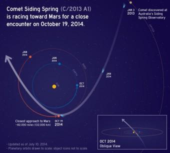 L'orbita della cometa C/2013 A1 Siding Spring nel Sistema solare interno. Crediti: NASA