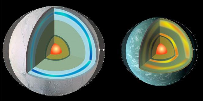 Pianeti flessibili: la NASA sta studiando come pianeti su orbite eccentriche flettano a causa delle forze mareali. A sinistra un pianeta con uno spesso strato di ghiaccio; a destra uno di tipo terrestre, in cui la flessione è accentuata dalla presenza di strati interni parzialmente fusi. Crediti: NASA Goddard Space Flight Center