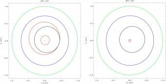 Nell'immagine di sinistra, il sistema planetario attorno alla stella XO-2S. La croce rappresenta la stella, le orbite dei suoi due pianeti (in rosso) confrontate con quelle di Mercurio (in nero), Venere (in blu) e Terra (in verde). Nell'immagine di destra, il sistema planetario XO-2N. La croce rappresenta la stella e l'orbita rossa rappresenta quella del pianeta confrontata con le orbite di Mercurio, Venere e Terra. Crediti: Slivano Desidera.
