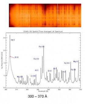 Negli spettri ottenuti da EUNIS, come nell'esempio mostrato, compaiono delle righe di emissione da cui si può dedurre quali elementi sono presenti nell'atmosfera del Sole e a quale temperatura. Crediti: NASA / EUNIS