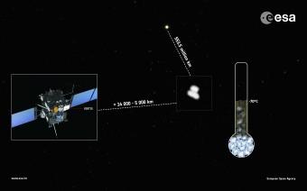 Le prime misure della temperatura media della cometa 67P/C–G, realizzate da VIRTIS tra il 13 e il 21 Luglio, quando Rosetta si è avvicinata da 14 000 km a 5000 km dalla cometa, rivelano una temperatura media di circa –70ºC e indicano una superficie ricoperta da polvere scura, non costituita completamente da ghiaccio. Credits: ESA